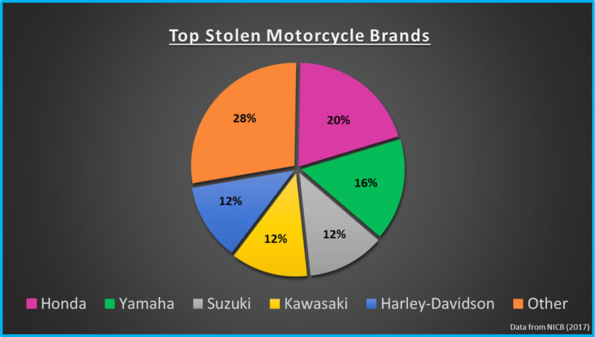 Motorcycle Brand Thefts